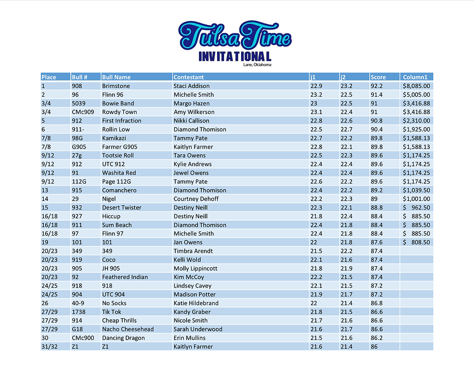 2021 Tulsa Time Futurity RESULTS 1.png
