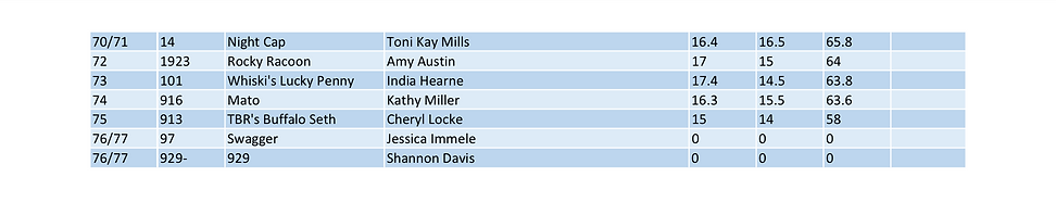 2021 Tulsa Time Futurity RESULTS 3.png