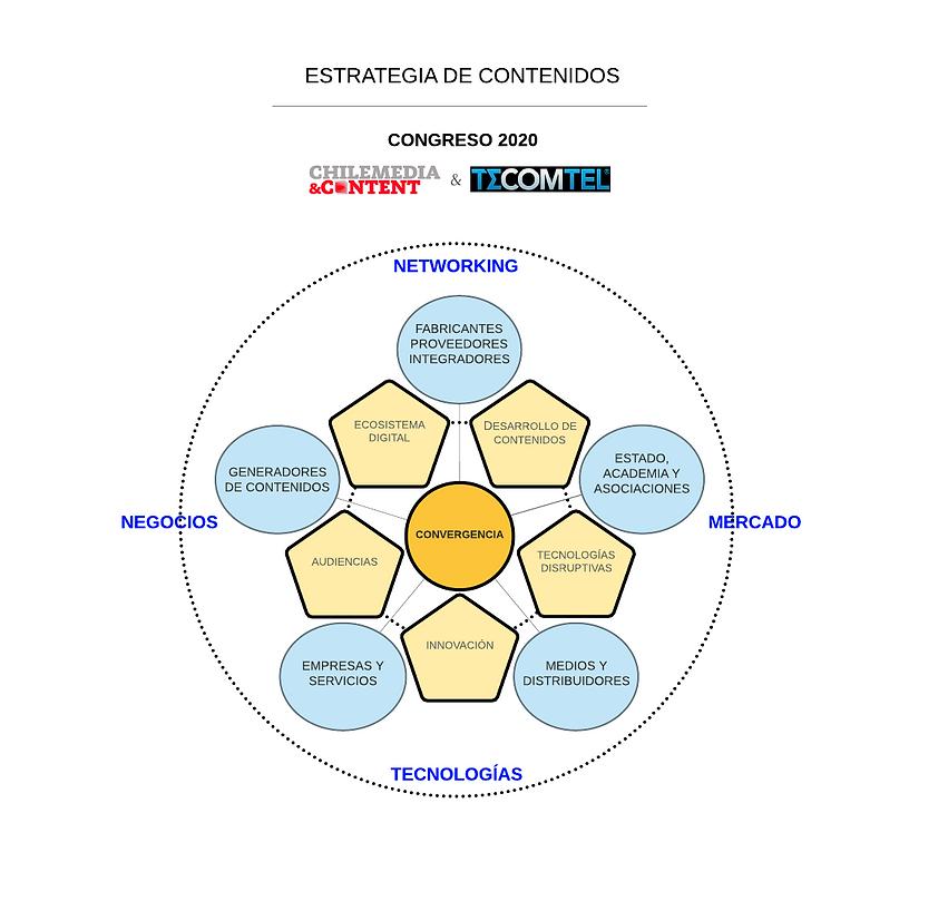 ESTRAT. CONTENIDOS CONGRESO 2020.png