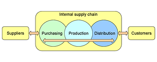 Supply chain logo.png