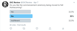 """In a Twitter poll by The Review, about 60% of voters answered either """"no"""" or """"indifferent"""" to the question of whether they liked the rescheduling."""