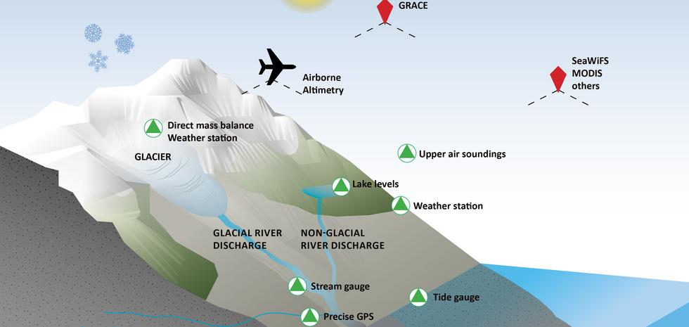 Glacier Monitoring