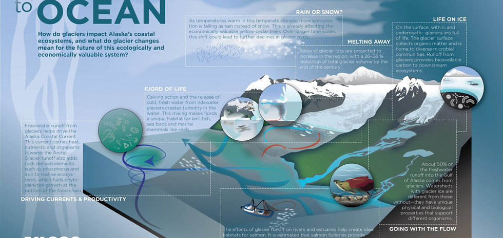 Icefield to Ocean Poster