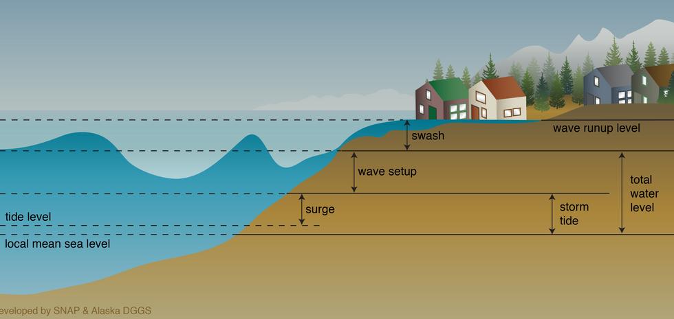 Sea Levels Illustration