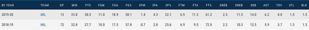 Stats_Antetokounmpo_NBA_Around_the_Game