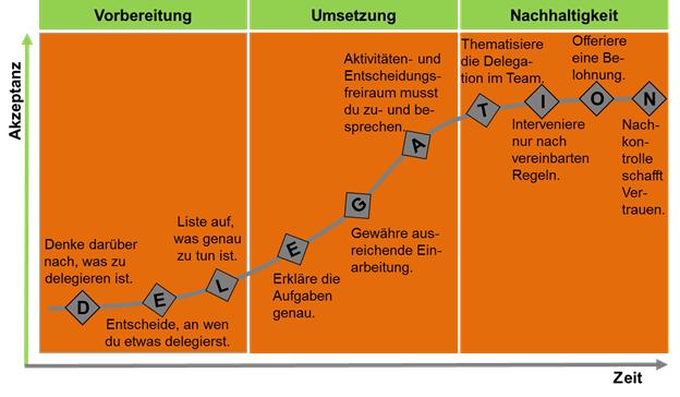 """""""Die 10 Regeln des Delegationsmanagements""""  nach Christiane Espich, Mensch im Mittelpunkt-Personalentwicklung"""