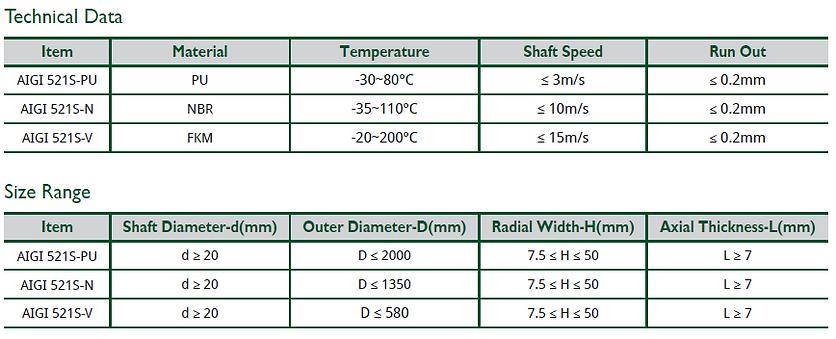 AIGI 521S Technical data
