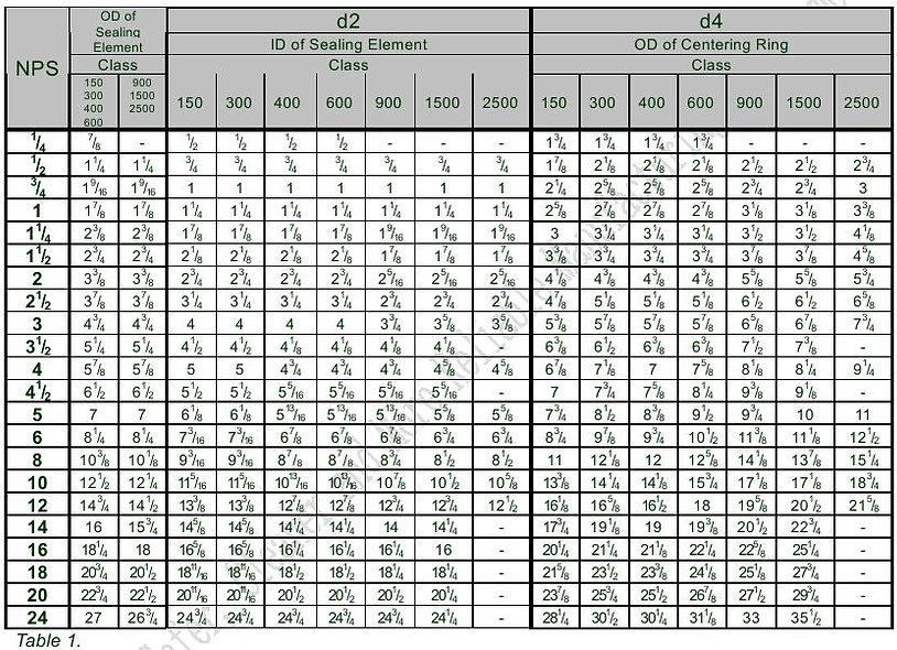 Spiral Wound size Chart ANSI B16.20