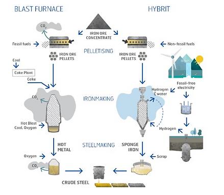 Hydrogen Steel Process.png