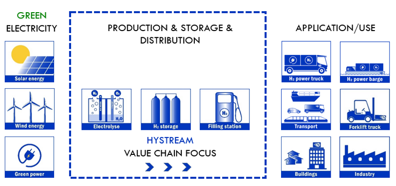 Hystream Value Chain Focus.png