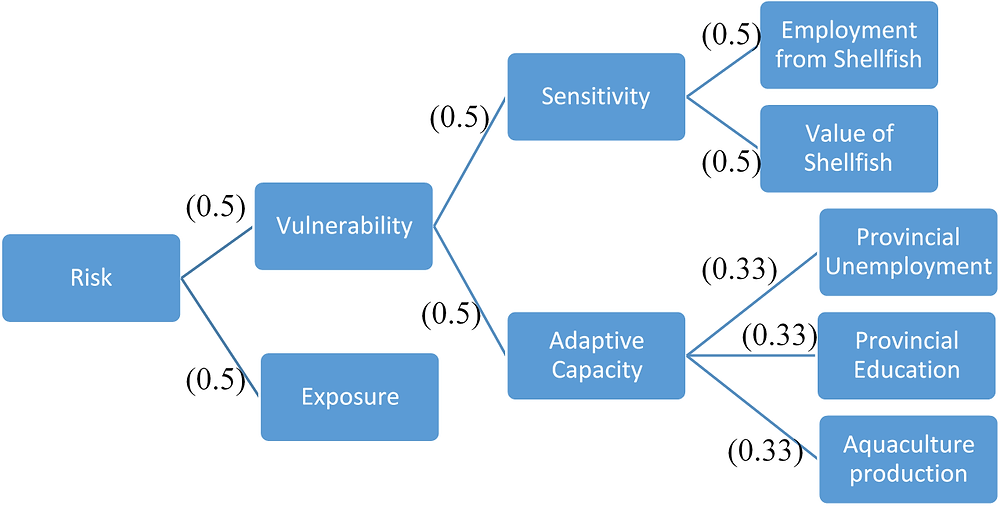 """Fig. 4 from Wilson et al., 2020. """"Framework for the impact index demonstrating relationship between components. Elements at each branch are equally weighted to other items at the same level as indicated by bracketed numbers."""""""