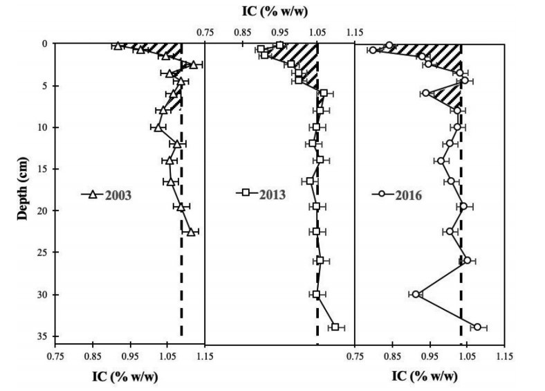 Pore-water chemistry and Inorganic Carbon profiles in a sediment core collected at Station 18 in 2016.