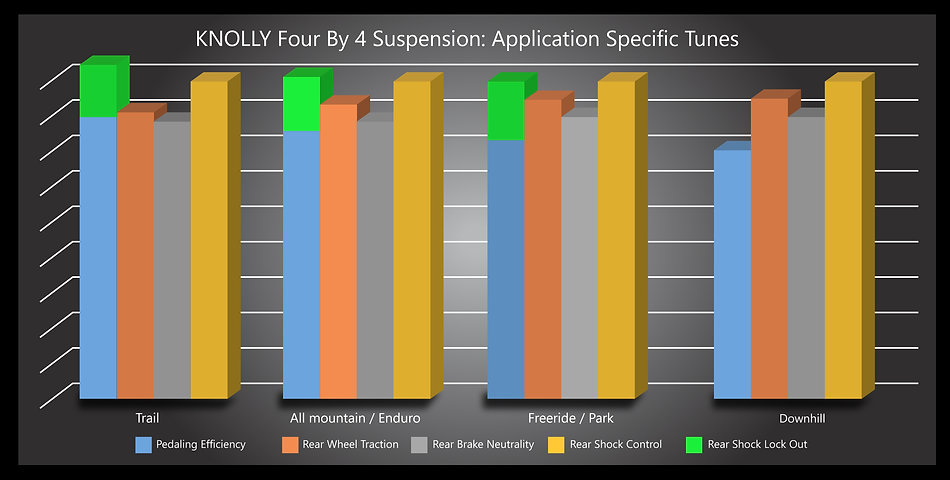 Why Knolly Fourby4 suspension is the best