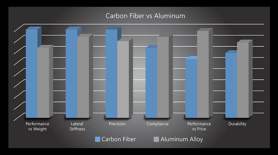 Carbon vs alluminum