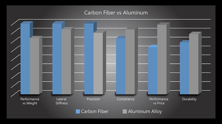 Carbon vs alluminum