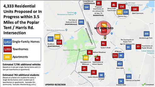 Community Development Map - Updated Feb