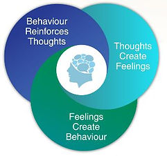 Our thoughts create feelings that create behaviour that reinforces our thoughts Greenwich Psychology Services