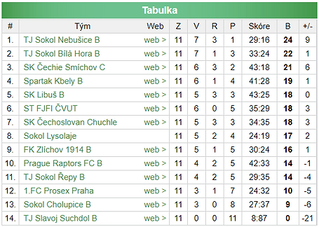 Prague_Raptors_Men's_B_Table_-_III._tříd