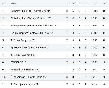 Prague Raptors B team League Table.PNG