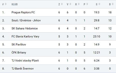 Prague Raptors Ladies team League Table.
