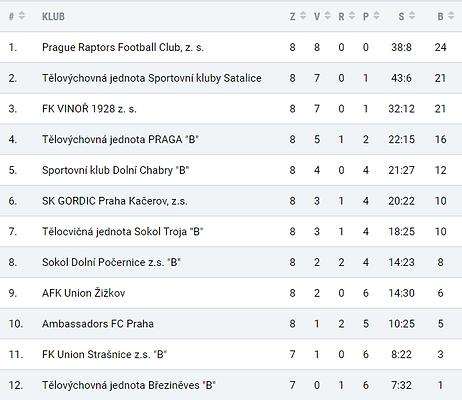 Prague Raptors A team League Table.PNG