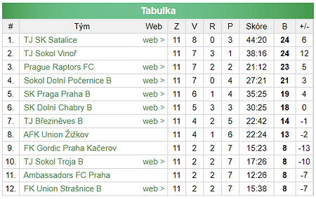 Prague_Raptors_Men's_A_Table_-_II._třída