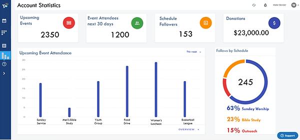 Yodel calendar analytics dashboard.