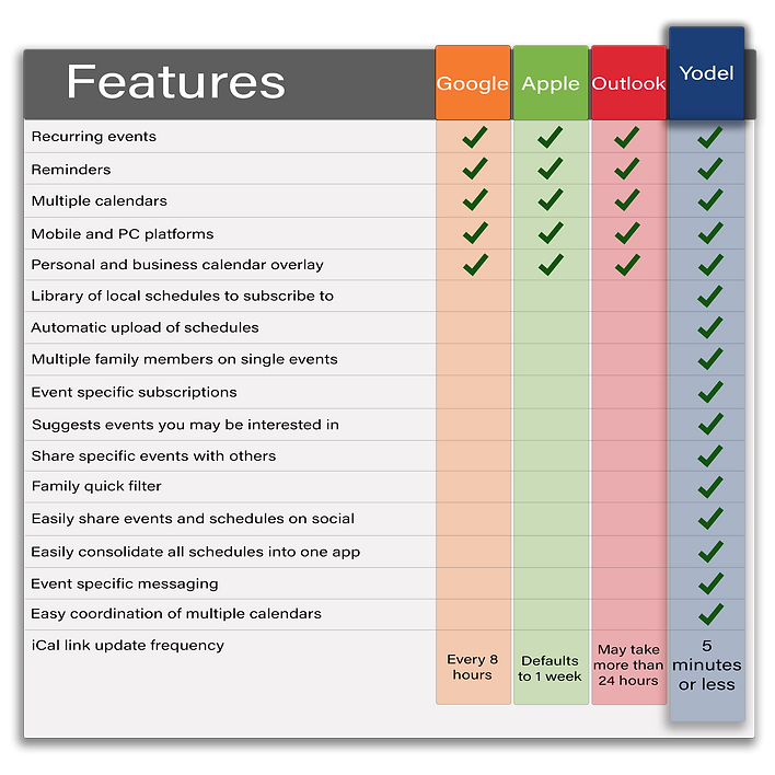 Chart comparing Yodel calendar to Apple, Outlook, and Google calendars.
