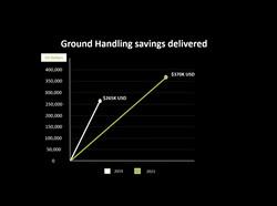 Ground Handling savings