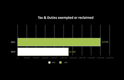 Tax & Duty exemptions or reclaims