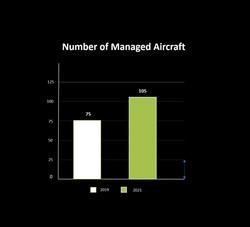 Aircraft Managed 2019-21