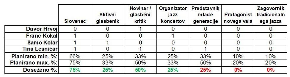 Trenutna struktura komisije