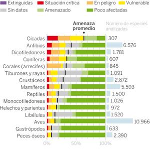 Fuente: IPBES. EL PAÍS