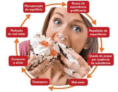 Será que você é um comedor ou comprador compulsivo?