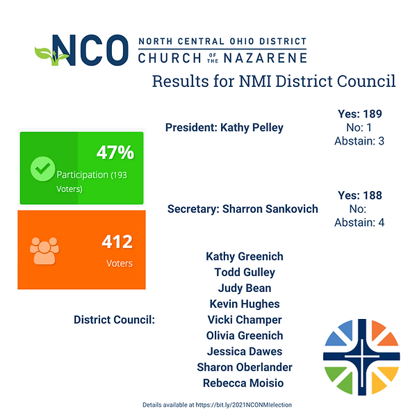 2021NMIelection Results.png