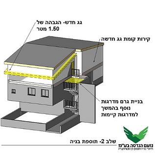 תוספת בנייה לגג