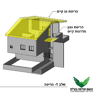 היתרי בנייה לגג