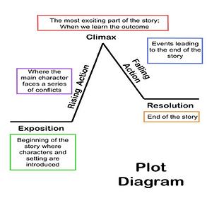 plot diagram.png