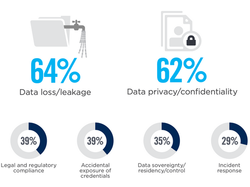 ISC2 Cloud Security report outlook