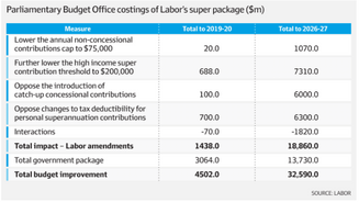 At $32b, Labor's Super Policy Will Be Memorable For Retirees
