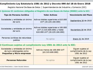 Cumplimiento Ley Estatutaria 1581 de 2012 y Decreto 090 del 18 de Enero 2018