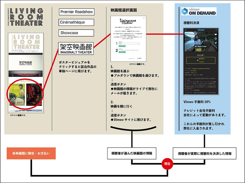 架空映画館システムチャート.png
