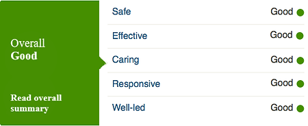 Upminster Nursing Home CQC Report