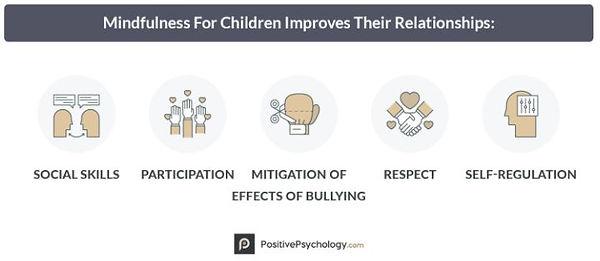 Mindfulness for children improves relati