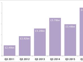 Finance available through 'asset based lending' jumps to £4.3 billion