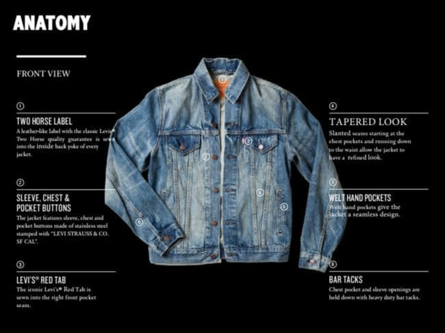 Trucker Jacket Anatomy