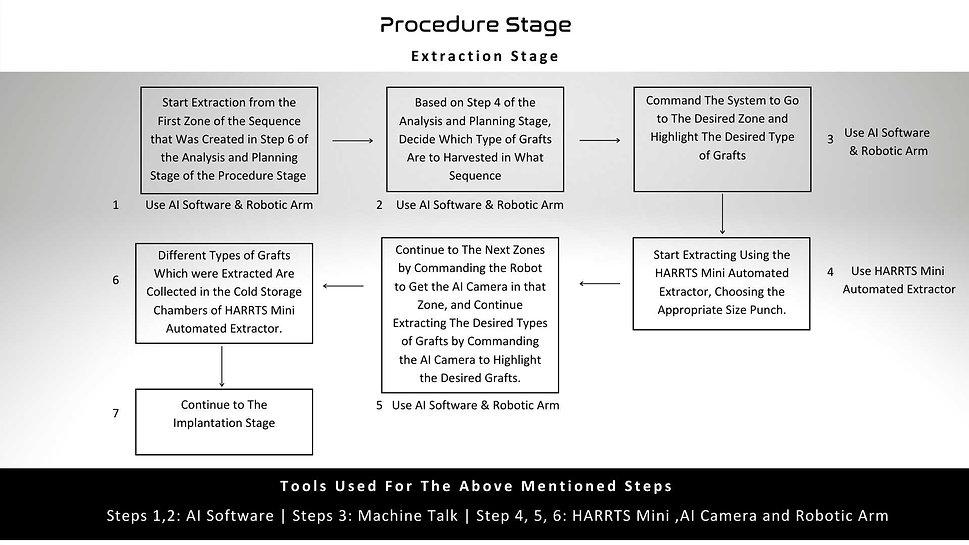 HARRTS X-2 Procedure Stage Worksflow