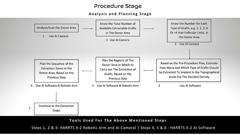 Procedure Stage Workflow HARRTS X-2