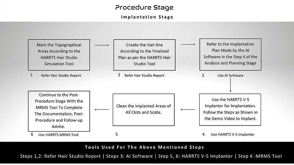 HARRTS X-2 Implantation and Post-procedure Stage Workflow