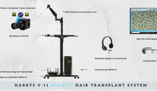 HARRTS | Advanced Robotic Hair Transplant System